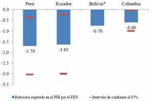 IDB estimates economic impacts of El Niño in Bolivia